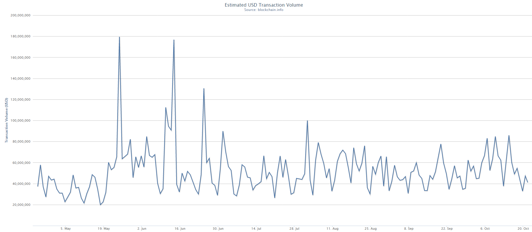 Bitcoin Transaction Volume Snapshot