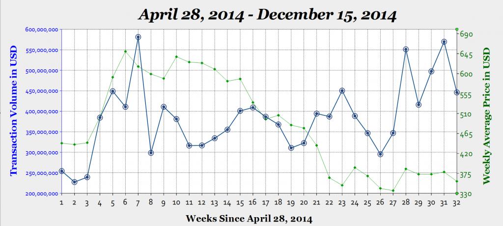 Bitcoin USD Transaction Volume With Price 12-15-2014