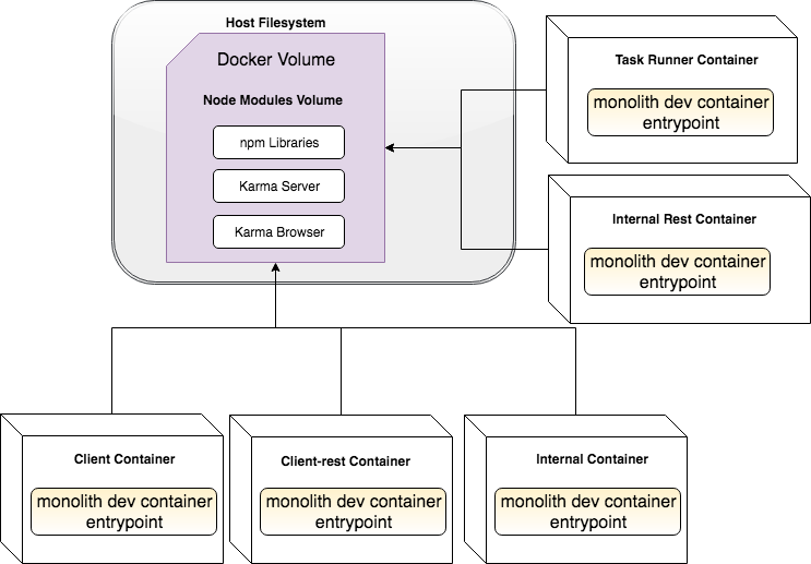 Dockerlith Architecture